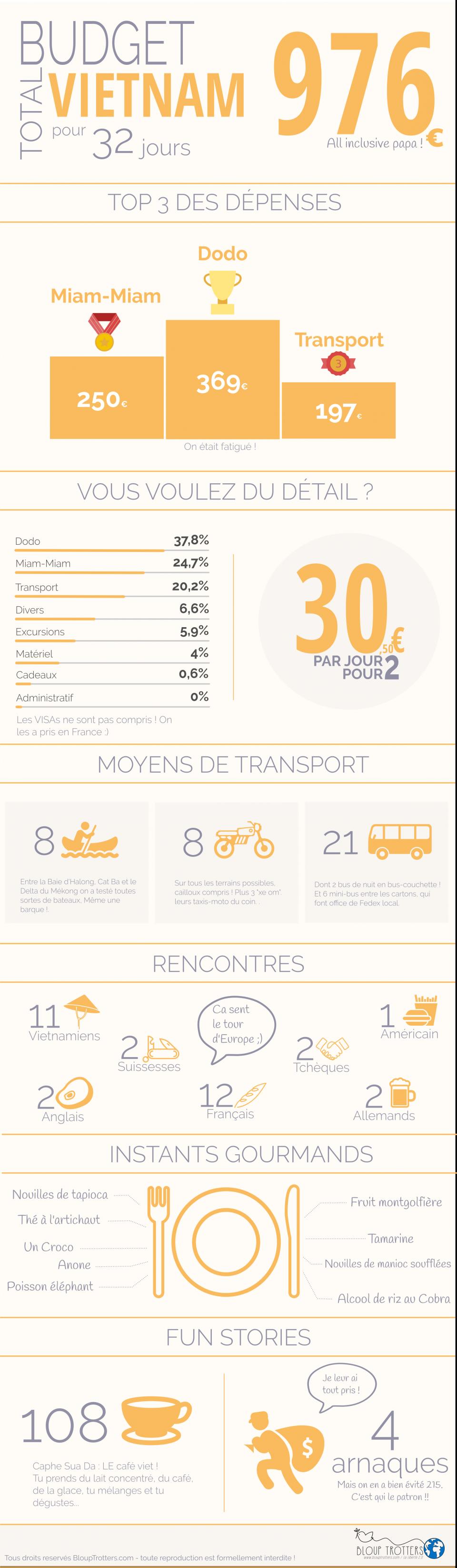 infographie budget voyage vietnam